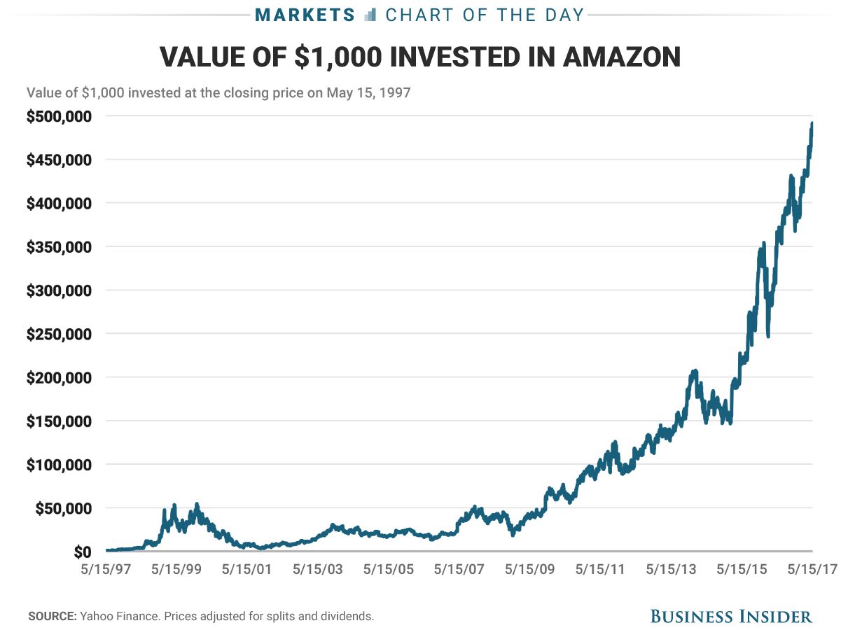 Invest in bitcoin thoughts from the fintech frontline one thousand dollars invested at the closing price on amazons ipo day in 1997 would be worth over 500000 today nvjuhfo Gallery